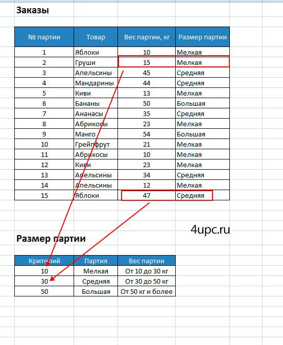 Таблицы критериев фишера